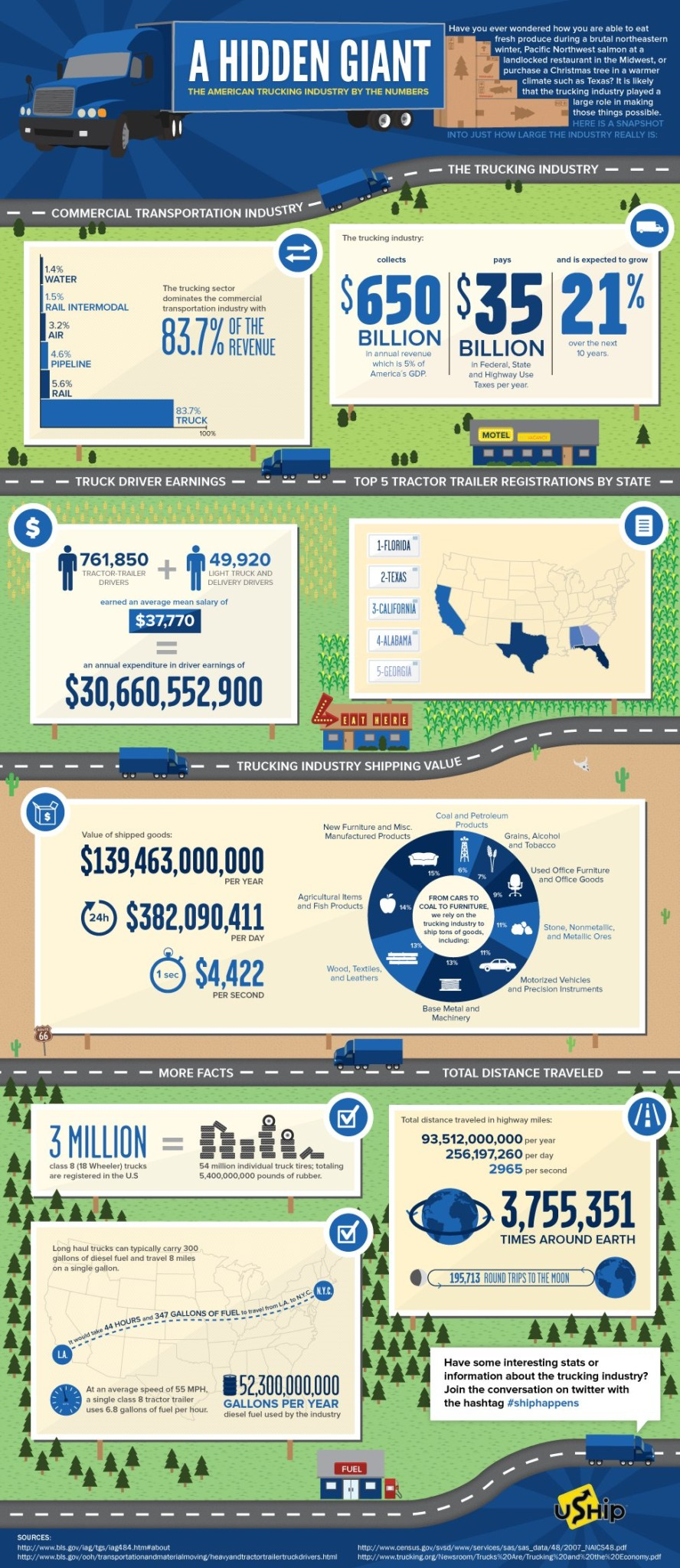 Truck-Transportation-Infographic