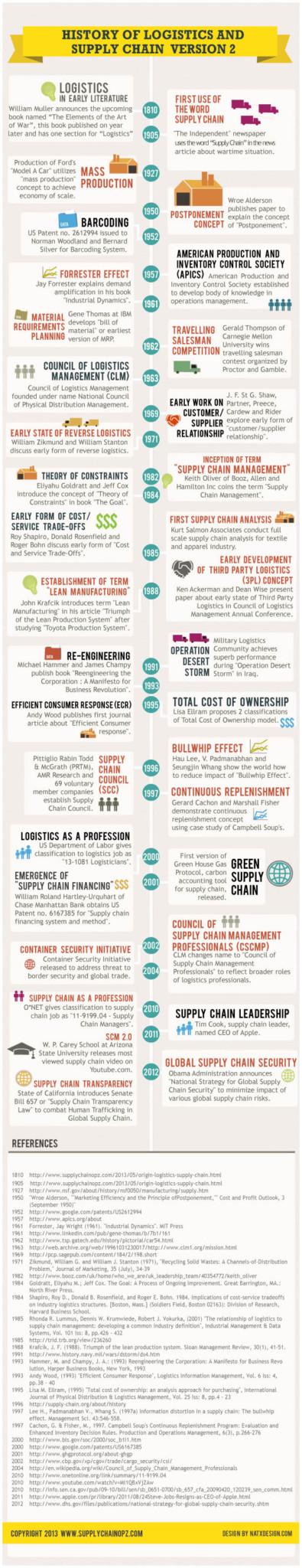 Supply Chain Logistics Management Infographic