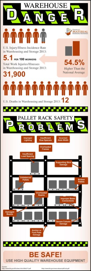 Infographic Warehouse Pallet Rack Safety