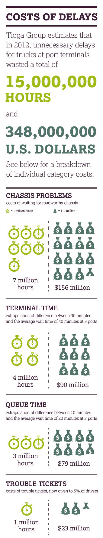 Delays Cost Trucking Drayage Infographic