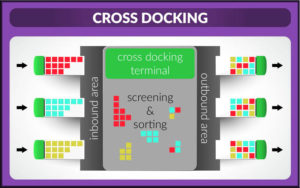 Cross Docking Infographic